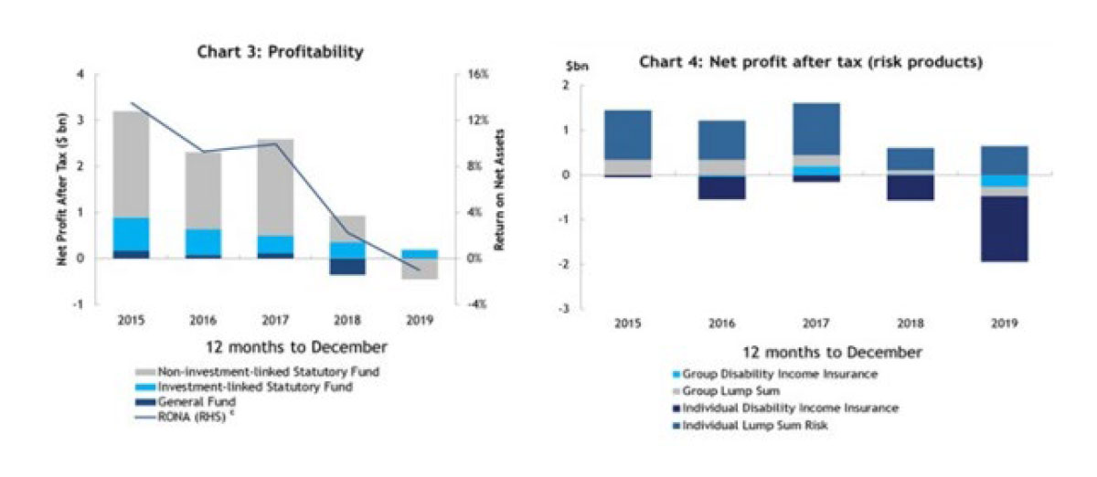 Graphs: Profitability and Net Profit after Tax (risk products)