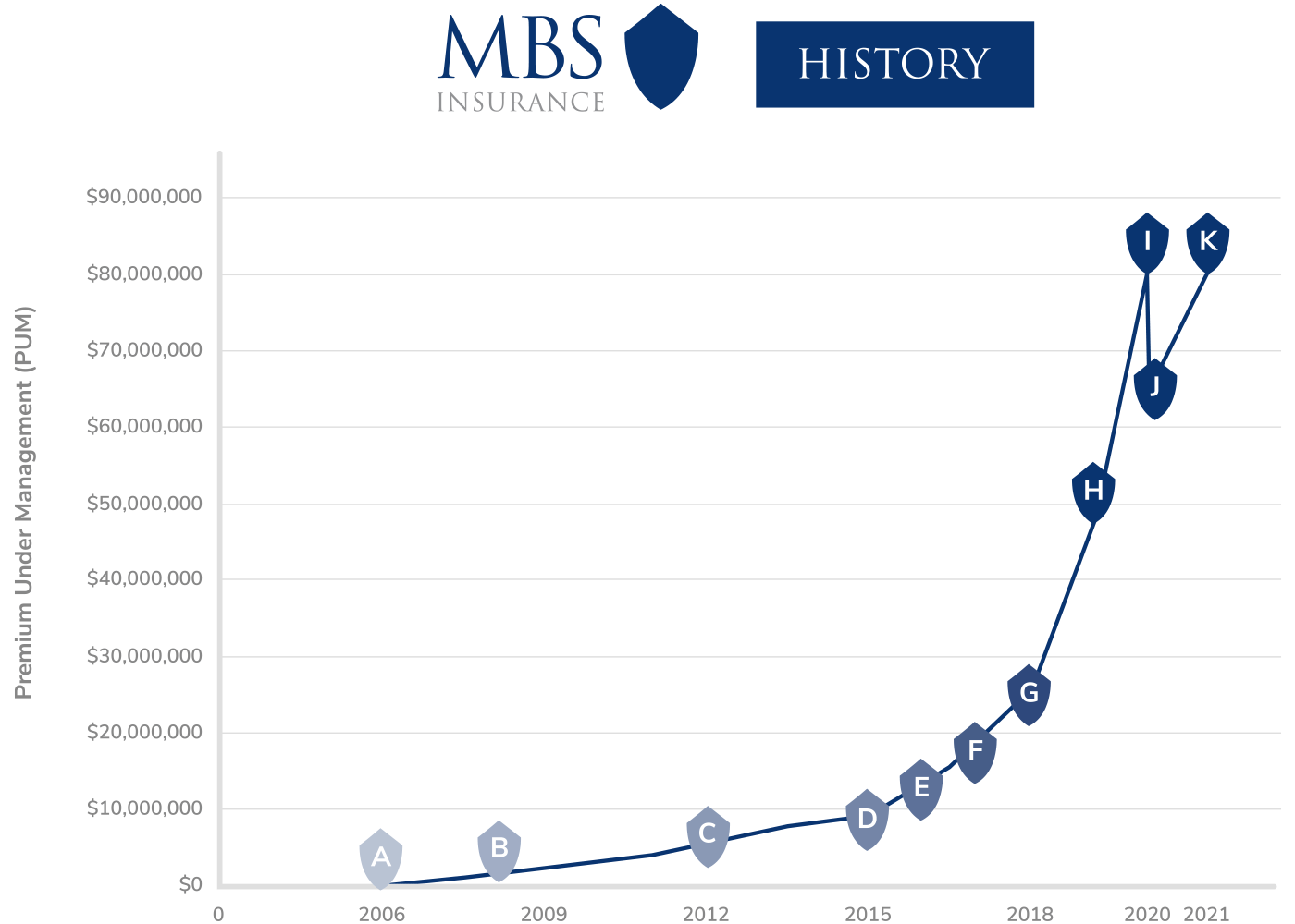 MBS Insurance Growth History Graph 2021